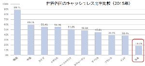 6703 - OKI        日本のキャッシュレスは、これから!!  >世界のATM台数 初めて減少 キャッシュレス