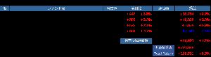 らんぷれどっとのつぶやき 【今朝の投信ポートフォリオ】 一昨日は指数オール↑ 購入金額が大きいDJ3が+2.0%、N