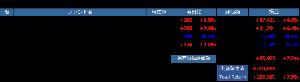 らんぷれどっとのつぶやき 【今朝の投信ポートフォリオ】 一昨日はDJが後半の失速で反落した以外は指数↑ 含み益は前日