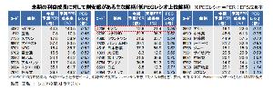 4205 - 日本ゼオン(株) お、、、とか思う。。。(・∀・)))))