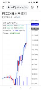 3747 - (株)インタートレード 爆↑↑ Fscc!! 125円!!