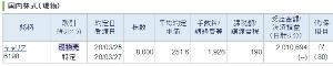 6198 - (株)キャリア ようやく全株損切りで逃げれた。( ̄ー ̄)ニヤリ ホルダーに幸あれ!