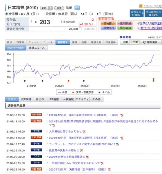 5010 - 日本精蝋(株) 短信と同じ時間に 別に発表しています。