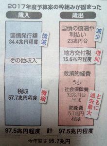 """日本経済 """"HARDLANDING"""" への道程 若干問題有るよね 何だか 近未来もうすぐ:  国家予算 100兆の大台に乗りなり 40兆サラ金赤字国"""