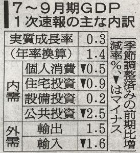 """日本経済 """"HARDLANDING"""" への道程 やはり ユルイなぁ〜  低迷と足踏みだな 消費税2%up←10%で 日本経済はフラフラから"""