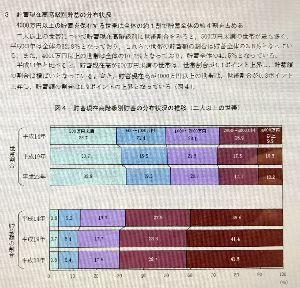 """日本経済 """"HARDLANDING"""" への道程 最新データ  現代日本に於ける 金融格差の実態!"""