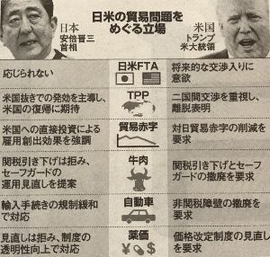 """日本経済 """"HARDLANDING"""" への道程 一悶着有り得る US-Japan経済貿易協定!  果たして 政経分離方式が可能なのか?"""