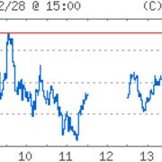 ー 日経平均株価・etc ー