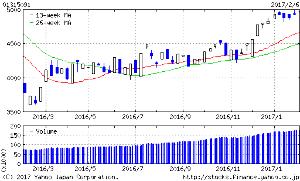 01315091 - 野村米国ハイ・イールド債券(レアル)毎月 昨年6月に週足GCしてから順調です。