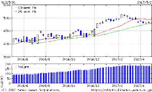 01315091 - 野村米国ハイ・イールド債券(レアル)毎月 26週線が下値支持となるかどうかですね。
