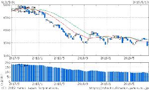 01315091 - 野村米国ハイ・イールド債券(レアル)毎月 また安値更新。チャートは底打ち傾向皆無です。