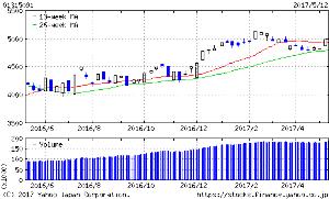 01315091 - 野村米国ハイ・イールド債券(レアル)毎月 26週線が下値支持となりそうな感じですね。