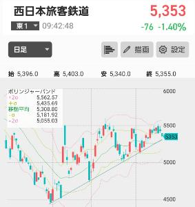 9021 - 西日本旅客鉄道(株) チャートは悪いようには見えないけど決算までに−αまで下がるかもわからん