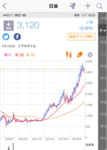 4403 - 日油(株) ため息