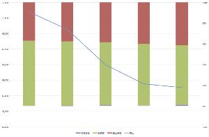 9979 - (株)大庄 添付の画像は、売上高の内訳です。原価、固定費、利益が年度によってどう推移しているかをグラフ化しました