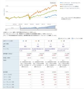 89311199 - SBI・V・S&P500インデックス・ファンド S&P500とNASDAQ100の投信商品について  小生の場合、 R証券の一般NISAでeMAXI