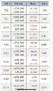 3667 - (株)enish ついに昨日売り残が100万株を超え、貸借倍率が一昨日から1倍台になりましたね。 花嫁相場の最安値をつ