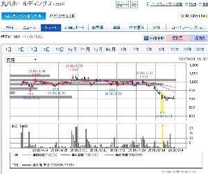 5386 - (株)鶴弥 >台風でふとんが吹っ飛んだ うむうむぅ…。