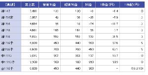 3625 - テックファームホールディングス(株) 今の四季報でも20年6月期予想経常7億、これだけでも安すぎるだろ!って思うけど、明日の新四季報はどう