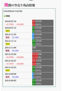 3625 - テックファームホールディングス(株) GSは、4年半振りの再イン、業績良く奥様も撤退した後になぜ?本当に不可解。  しかし4年半前GSがイ