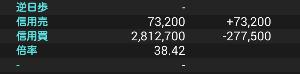 2929 - (株)ファーマフーズ 14日の機関空売りん子の増減はゼロとなるように調整してるん子ねぇーーー  上がりすぎで当日分の買い戻