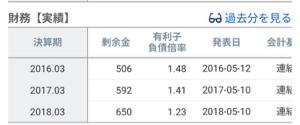 7647 - (株)音通 余剰金が増えて、有利子負債は減っとる。