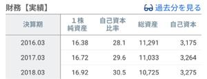 7647 - (株)音通 決算は悪くはなかったわなぁ。 若干やが、1株資産も自己資本比率も上がっとる。