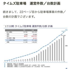 7647 - (株)音通 今は、駐車場関連企業は運営台数拡大に力を注いどるんや。 パーク24はzaiや日経マネーによく登場しと