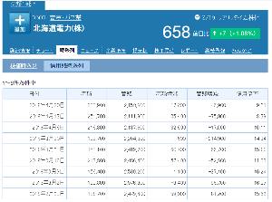 9509 - 北海道電力(株) >信用倍率か41から64まで上がってきてるね  信用の取り組み状況を倍率で語るのはいかがなものか。売