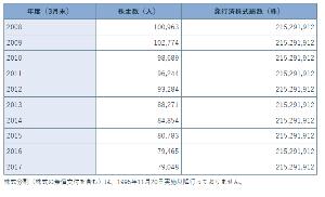 9509 - 北海道電力(株) 昨年2018年はたった18円上がっただけだからね ホルダーも嫌気がさすわなぁ  また株価低迷は 20