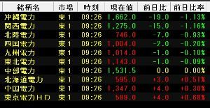 9509 - 北海道電力(株) 電力セクターに見直し買いが入ってるわ  国策企業がこんな歴史的安値でいいんかな ぷっ