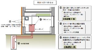 9509 - 北海道電力(株) 北海道電力、地中熱ヒートポンプの開発でNEDOの事業に。 北海道電力ニュースリリ-ス  北海道電力株