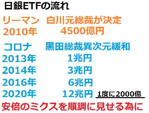 9509 - 北海道電力(株)  4500億円から始まった日銀砲 今じゃ1日2000億円だ  売り豚を焼き焼きしよう