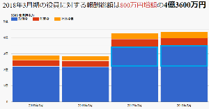9509 - 北海道電力(株) 役員報酬 人数 2014年3月一人当たり1946万 15名 2億9200万 2015