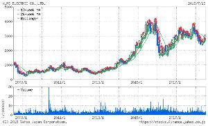 6770 - アルプス電気(株) アルプス電気の元気が戻ってきた! ようやく、安心してチャートを見ることができる 気長に待てば、もっと