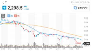 4755 - 楽天(株) JT、配当利回り6.7% 配当が高くても、下がるものは下がる。