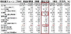 7545 - (株)西松屋チェーン > レーティング1,600円って、適正株価3,000円超の約半分ですよ。相変わらず  証券各社