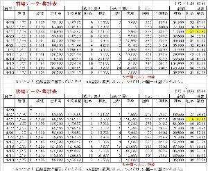 4571 - ナノキャリア(株) 集計表を作ってみました。