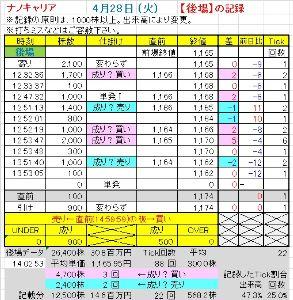 4571 - ナノキャリア(株) 後場データ:途中経過