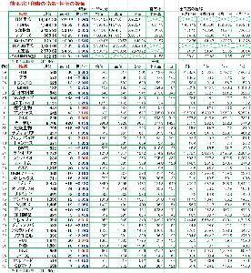 4571 - ナノキャリア(株) 前場引け段階の指数・株価の数値