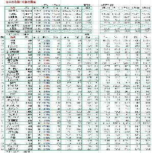 4571 - ナノキャリア(株) 場中の指数・株価の数値