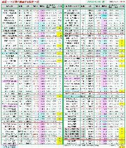 4571 - ナノキャリア(株) ■製薬・バイオ株に関連する指数 一覧
