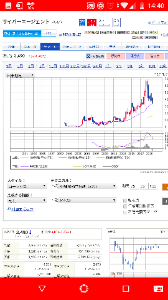 4751 - (株)サイバーエージェント 四半期足MACD