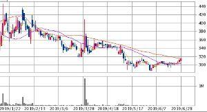 3956 - 国際チャート(株) チャートを見ると340円までは早そうだ。