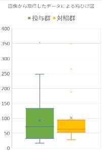 サンバイオを応援する掲示板 受傷からの経過月数のデータ分布の図です。 やはり、対照群は経過月数が短い範囲に分布しています。  ※