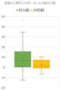 サンバイオを応援する掲示板 画像から取得したデータから、投与群と対照群のデータのバラツキ具合を箱ひげ図で見てみました。 箱の下端