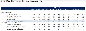 ANGI - アンジーズ・リスト そして11月次の結果がでていたようです。  悪くないように見えます。米国版のスレッドでは  mays