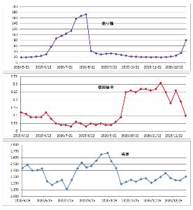 8200 - (株)リンガーハット 去年の5月ごろからの、売り残数量(万株)、信用倍率、株価をグラフ化してみた。 データソースは、YAH