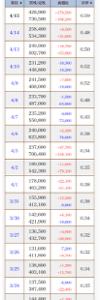 3547 - (株)串カツ田中ホールディングス 下で捕まってる売りブーも結構いるのねww 昨日のジャンピングキャッチ買いブーもいるww 日銀+自社株
