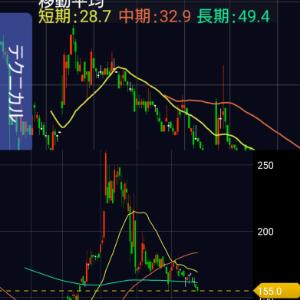 2743 - ピクセルカンパニーズ(株) 画像 上、Nutsが去年150円くらいあったときのチャート  下、最近のピクセルのチャート 似てね?